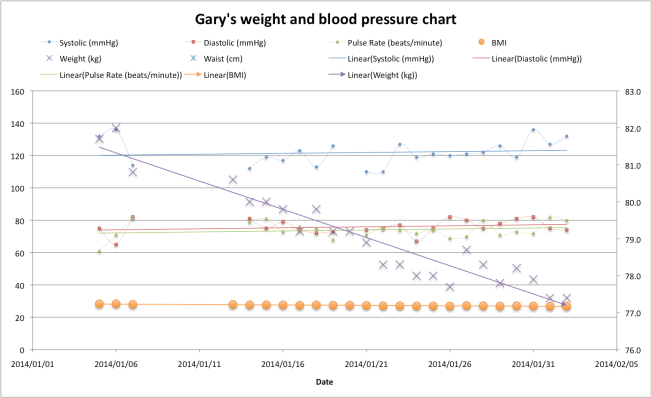 My weight and blood pressure chart